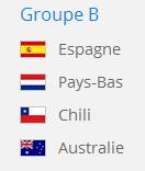 Espagne,groupe B,coupe du monde