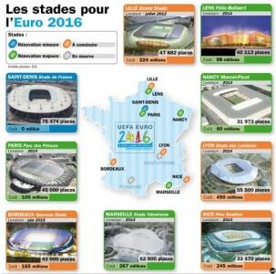 Stades